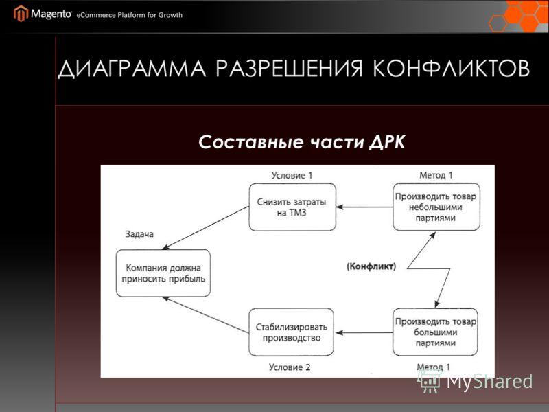 ДИАГРАММА РАЗРЕШЕНИЯ КОНФЛИКТОВ Составные части ДРК