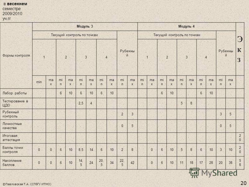 ©Павловская Т.А. (СПбГУ ИТМО) 20 в весеннем семестре 2009/2010 уч.гг Формы контроля Модуль 3Модуль 4 ЭкзЭкз Текущий контроль по точкам Рубежны й Текущий контроль по точкам Рубежны й 12341234 min ma x mi n ma x mi n ma x mi n ma x mi n ma x mi n ma x