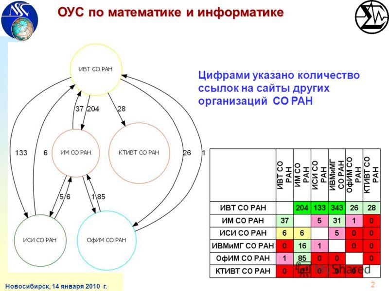 ОУС по математике и информатике Новосибирск, 14 января 2010 г. 2 Цифрами указано количество ссылок на сайты других организаций СО РАН