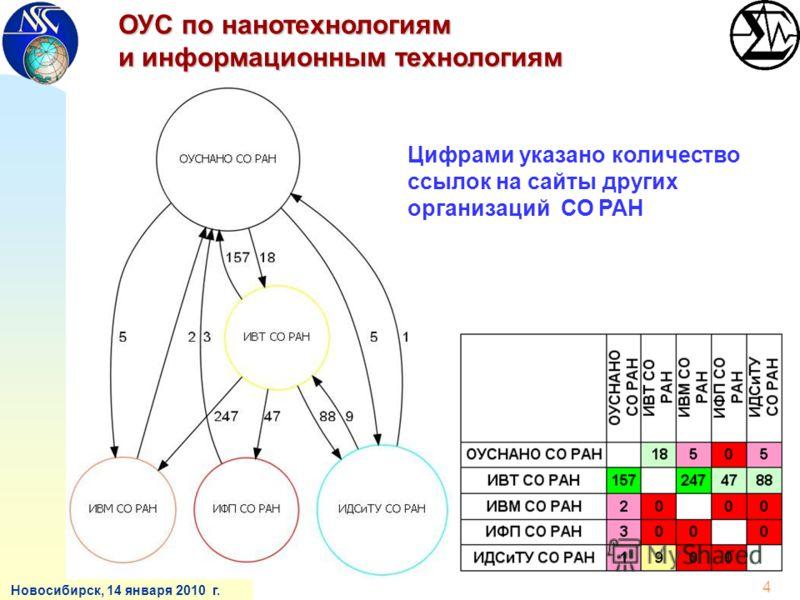 Новосибирск, 14 января 2010 г. ОУС по нанотехнологиям и информационным технологиям 4 Цифрами указано количество ссылок на сайты других организаций СО РАН