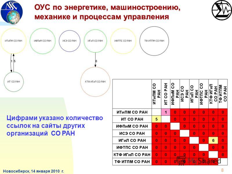 Новосибирск, 14 января 2010 г. ОУС по энергетике, машиностроению, механике и процессам управления 8 Цифрами указано количество ссылок на сайты других организаций СО РАН