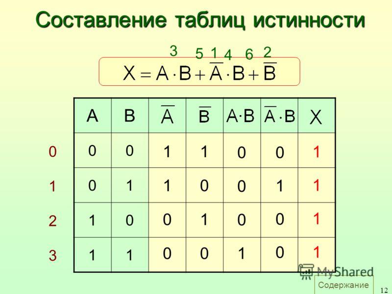 Содержание 12 AB 00 01 10 11 0 1 2 3 1 0 1 0 1 1 0 0 0 0 0 1 0 1 0 0 1 1 1 1 1 2 3 4 5 6 Составление таблиц истинности