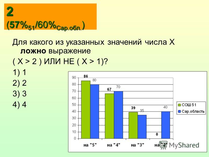 2 2 (57% 51 /60% Сар.обл. ) Для какого из указанных значений числа X ложно выражение ( X > 2 ) ИЛИ НЕ ( X > 1)? 1) 1 2) 2 3) 3 4) 4