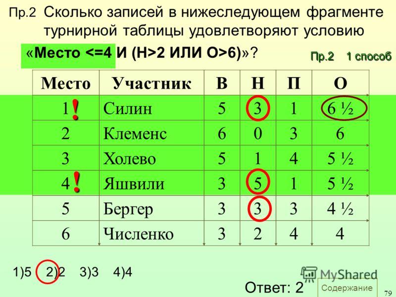 Содержание 79 Сколько записей в нижеследующем фрагменте турнирной таблицы удовлетворяют условию «Место 2 ИЛИ О>6)»? МестоУчастникВНПО 1Силин5316 ½ 2Клеменс6036 3Холево5145 ½ 4Яшвили3515 ½ 5Бергер3334 ½ 6Численко3244 1)5 2)2 3)3 4)4 Ответ: 2 ! ! Пр.2