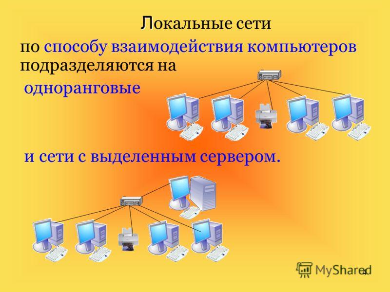 4 Л Л окальные сети по способу взаимодействия компьютеров подразделяются на одноранговые и сети с выделенным сервером.