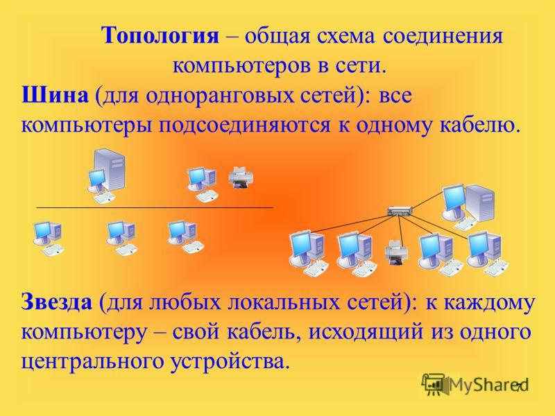 7 Топология – общая схема соединения компьютеров в сети. Шина (для одноранговых сетей): все компьютеры подсоединяются к одному кабелю. Звезда (для любых локальных сетей): к каждому компьютеру – свой кабель, исходящий из одного центрального устройства
