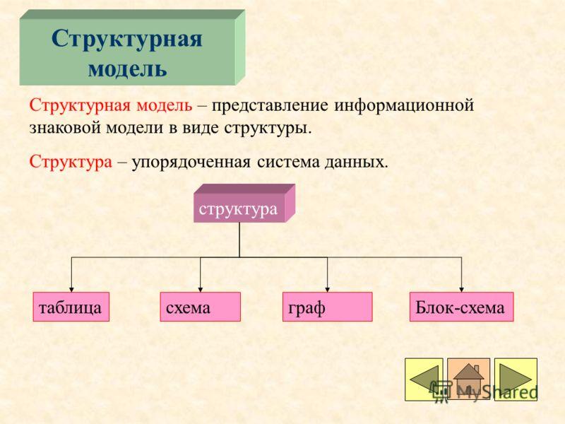 Структурная модель Структурная модель – представление информационной знаковой модели в виде структуры. Структура – упорядоченная система данных. структура таблицасхемаграфБлок-схема