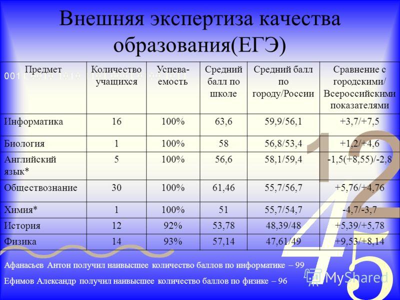 ПредметКоличество учащихся Успева- емость Средний балл по школе Средний балл по городу/России Сравнение с городскими/ Всероссийскими показателями Информатика16100%63,659,9/56,1+3,7/+7,5 Биология1100%5856,8/53,4+1,2/+4,6 Английский язык* 5100%56,658,1
