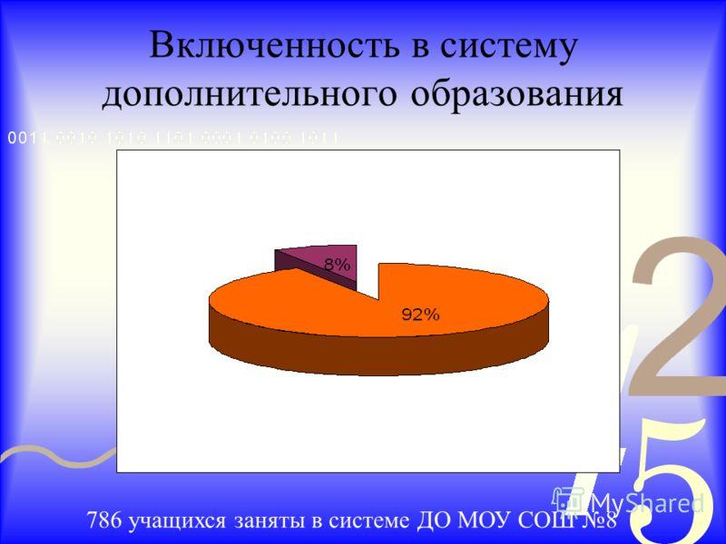 Включенность в систему дополнительного образования 786 учащихся заняты в системе ДО МОУ СОШ 8