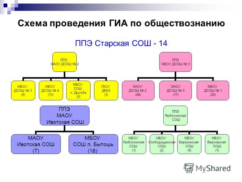 Схема проведения ГИА по обществознанию ППЭ Старская СОШ - 14 ППЭ МАОУ ДСОШ 2 МБОУ ДСОШ 3 (9) МБОУ ДСОШ 4 (13) МБОУ СОШ п. Дружба (5) ГБОУ ДККА (3) ППЭ МБОУ ДСОШ 3 МАОУ ДСОШ 2 (46) МАОУ ДСОШ 5 (17) МБОУ ДСОШ 1 (24) ППЭ МАОУ Ивотская СОШ МАОУ Ивотская