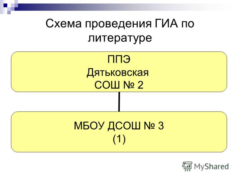 Схема проведения ГИА по литературе ППЭ Дятьковская СОШ 2 МБОУ ДСОШ 3 (1)
