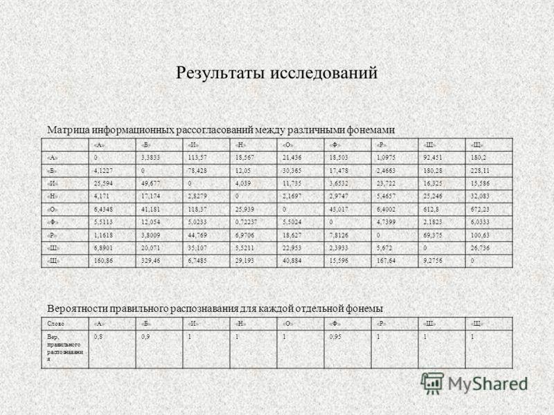 Результаты исследований Матрица информационных рассогласований между различными фонемами «А»«Б»«И»«Н»«О»«Ф»«Р»«Ш»«Щ» «А»03,3833113,5718,56721,43618,5031,097592,451180,2 «Б»4,1227078,42812,0530,36517,4782,4663180,28228,11 «И»25,59449,67704,03911,7353,