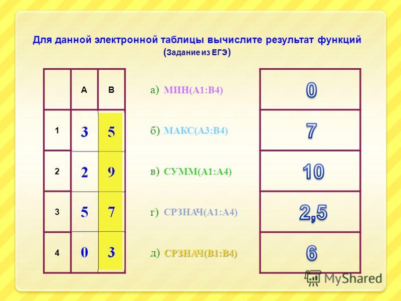 АВ а) 1 35 б) 2 29 в) 3 57 г) 4 03 д) МИН(А1:В4) СУММ(А1:А4) МАКС(А3:В4) СРЗНАЧ(А1:А4) СРЗНАЧ(В1:В4) Для данной электронной таблицы вычислите результат функций ( Задание из ЕГЭ )