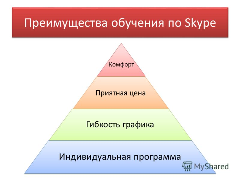 Преимущества обучения по Skype