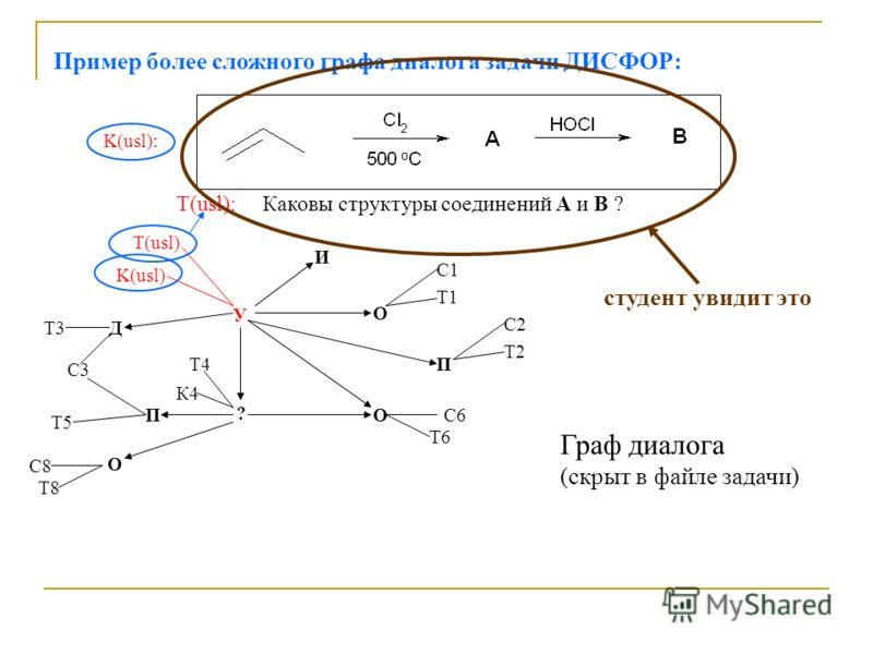 Пример более сложного графа диалога задачи ДИСФОР: K(usl): У ? И О K(usl) Т(usl) О П С1 Т1 С2 Т2 Д П С3 Т3 Т4 К4 Т5 С6 Т6 О С8 Т8 Граф диалога (скрыт в файле задачи) T(usl): Каковы структуры соединений А и В ? студент увидит это