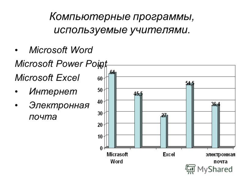 Компьютерные программы, используемые учителями. Microsoft Word Microsoft Power Point Microsoft Excel Интернет Электронная почта