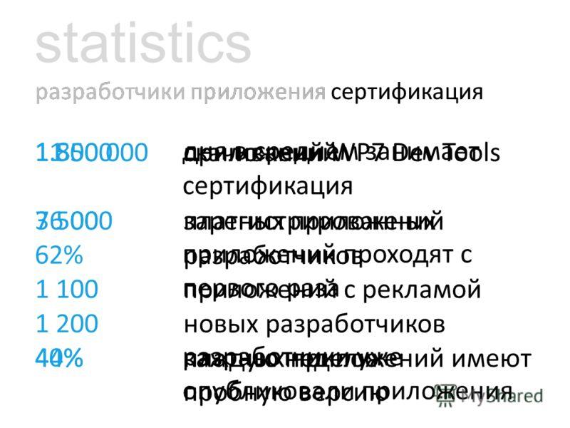 разработчики приложения сертификация statistics скачиваний WP7 Dev Tools зарегистрированных разработчиков новых разработчиков каждую неделю 1 500 000 36 000 1 200 разработчики приложения сертификация приложений платных приложений приложений с рекламо