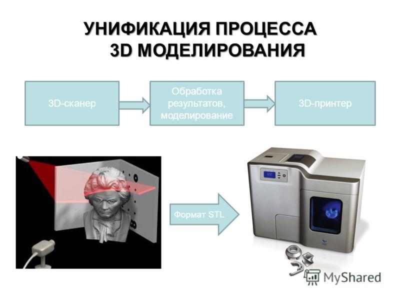 УНИФИКАЦИЯ ПРОЦЕССА 3D МОДЕЛИРОВАНИЯ 3D-сканер Обработка результатов, моделирование 3D-принтер Формат STL