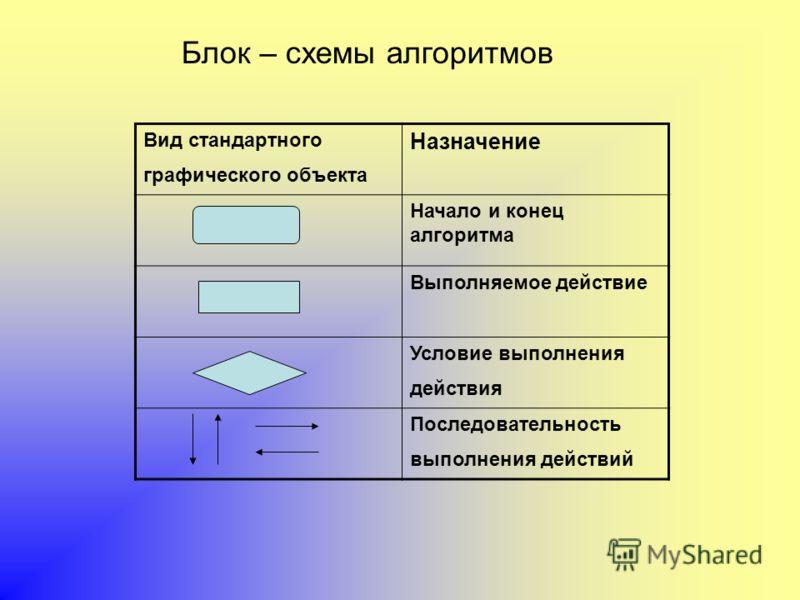Вид стандартного графического объекта Назначение Начало и конец алгоритма Выполняемое действие Условие выполнения действия Последовательность выполнения действий Блок – схемы алгоритмов