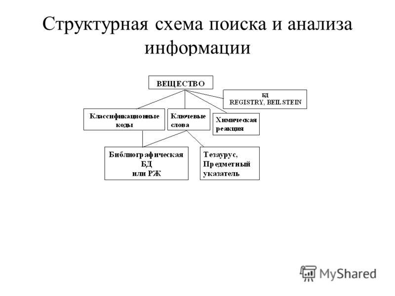 Структурная схема поиска и анализа информации