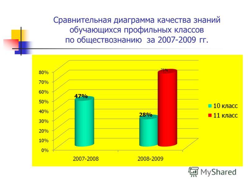 Сравнительная диаграмма качества знаний обучающихся профильных классов по обществознанию за 2007-2009 гг.
