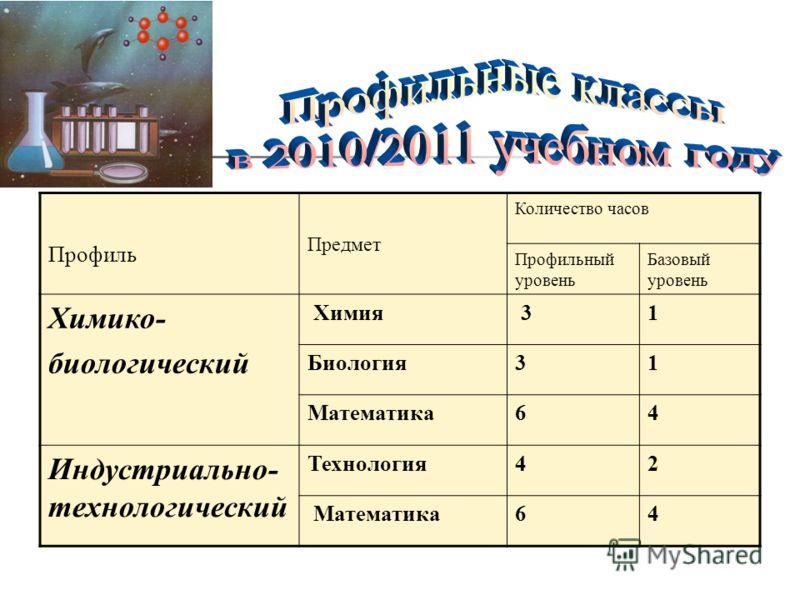 Профиль Предмет Количество часов Профильный уровень Базовый уровень Химико- биологический Химия 31 Биология31 Математика64 Индустриально- технологический Технология42 Математика64