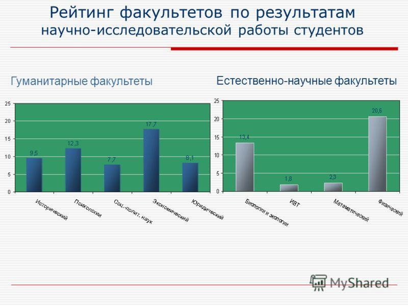 Рейтинг факультетов по результатам научно-исследовательской работы студентов Гуманитарные факультеты Естественно-научные факультеты