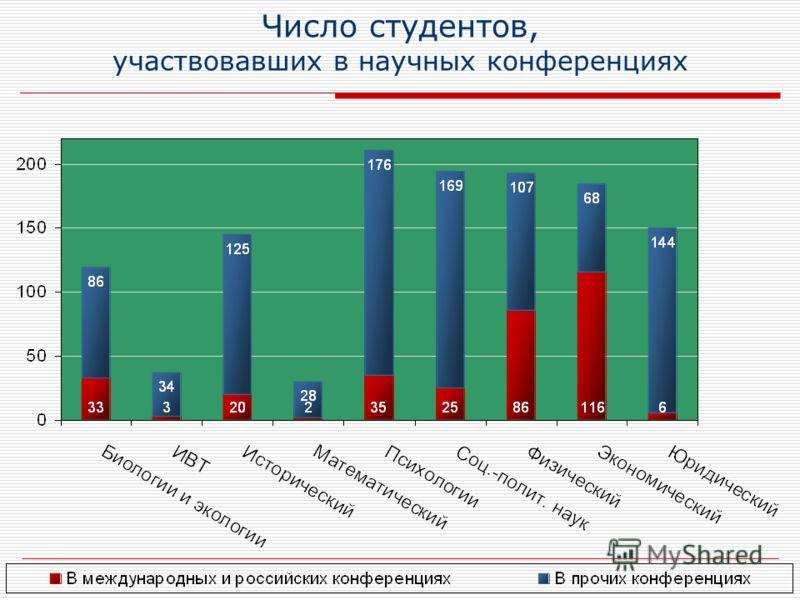 Число студентов, участвовавших в научных конференциях