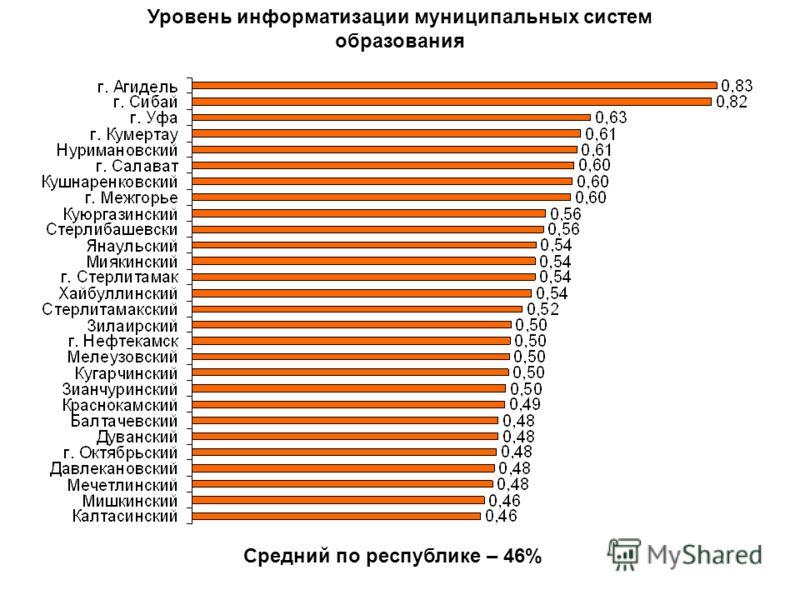Уровень информатизации муниципальных систем образования Средний по республике – 46%