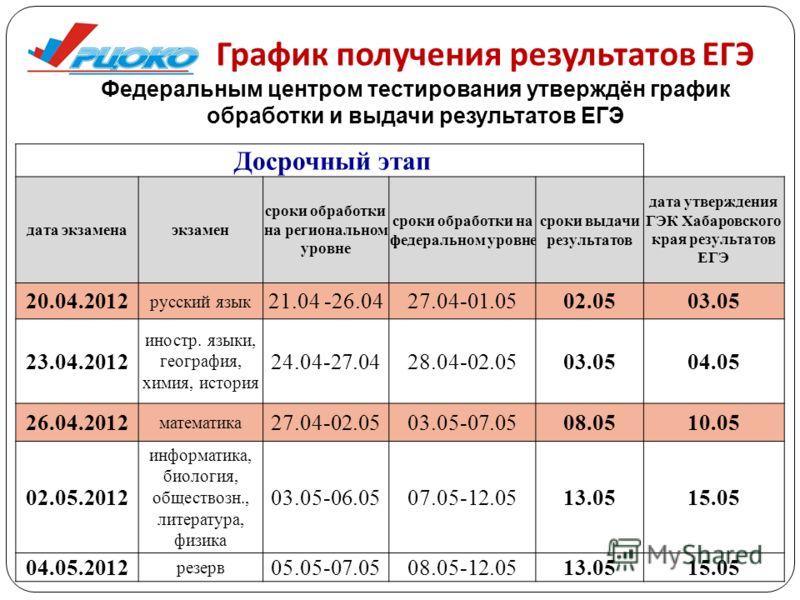 График получения результатов ЕГЭ Федеральным центром тестирования утверждён график обработки и выдачи результатов ЕГЭ Досрочный этап дата экзаменаэкзамен сроки обработки на региональном уровне сроки обработки на федеральном уровне сроки выдачи резуль