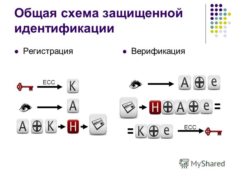 Общая схема защищенной идентификации Регистрация Верификация ECC