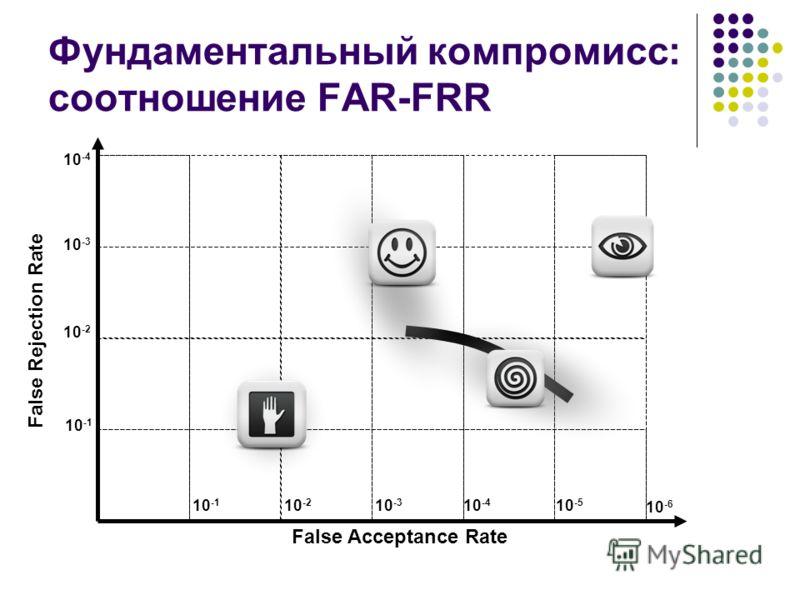 Фундаментальный компромисс: соотношение FAR-FRR False Rejection Rate False Acceptance Rate 10 -1 10 -2 10 -3 10 -4 10 -5 10 -1 10 -2 10 -3 10 -4 10 -6