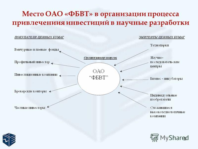 9 Место ОАО «ФБВТ» в организации процесса привлечениия инвестиций в научные разработки