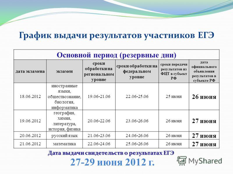 Основной период (резервные дни) дата экзаменаэкзамен сроки обработки на региональном уровне сроки обработки на федеральном уровне сроки передачи результатов из ФЦТ в субъект РФ дата официального объявления результатов в субъекте РФ 18.06.2012 иностра