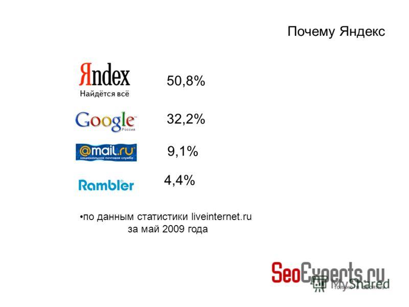 Почему Яндекс 50,8% 32,2% 9,1% 4,4% по данным статистики liveinternet.ru за май 2009 года