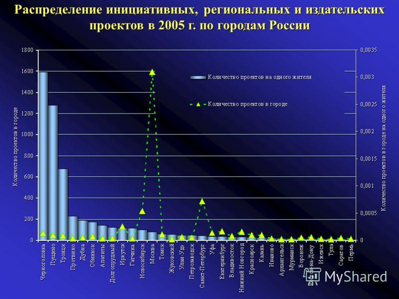 Распределение инициативных, региональных и издательских проектов в 2005 г. по городам России