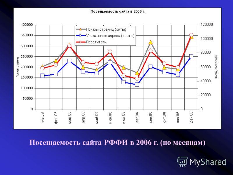 Посещаемость сайта РФФИ в 2006 г. (по месяцам)