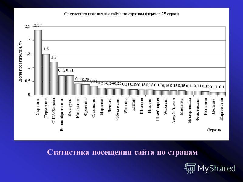 Статистика посещения сайта по странам