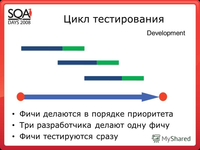 Цикл тестирования Фичи делаются в порядке приоритета Три разработчика делают одну фичу Фичи тестируются сразу Development