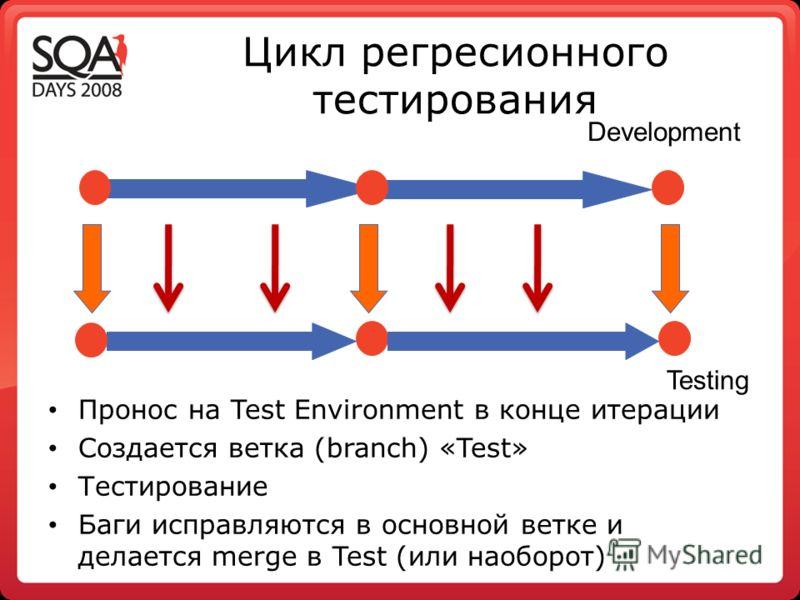 Цикл регресионного тестирования Пронос на Test Environment в конце итерации Создается ветка (branch) «Test» Тестирование Баги исправляются в основной ветке и делается merge в Test (или наоборот) Development Testing