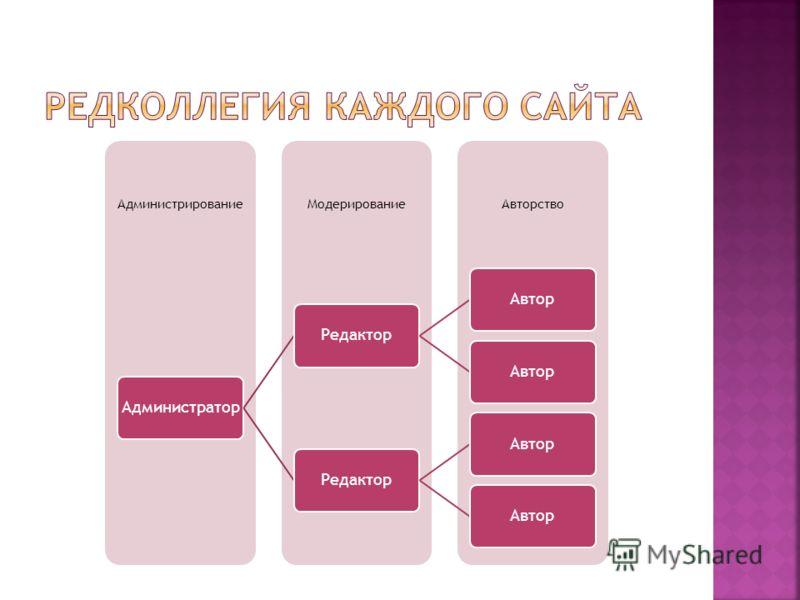 АвторствоМодерированиеАдминистрирование АдминистраторРедакторАвтор РедакторАвтор