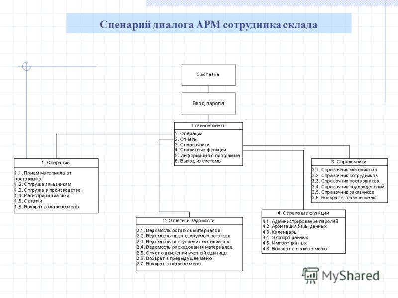 Сценарий диалога АРМ сотрудника склада