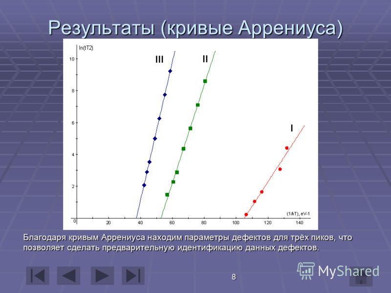 8 Результаты (кривые Аррениуса) Благодаря кривым Аррениуса находим параметры дефектов для трёх пиков, что позволяет сделать предварительную идентификацию данных дефектов.