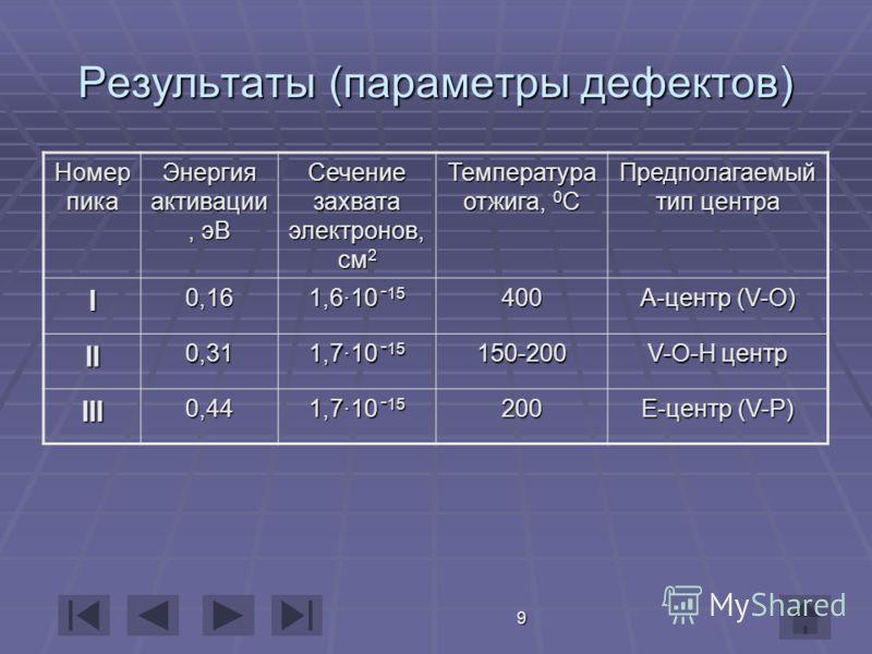 9 Результаты (параметры дефектов) Номер пика Энергия активации, эВ Сечение захвата электронов, см 2 Температура отжига, 0 С Предполагаемый тип центра I0,16 1,6·10 - 15 400 А-центр (V-O) II0,31 1,7·10 - 15 150-200 V-O-H центр III0,44 1,7·10 - 15 200 Е