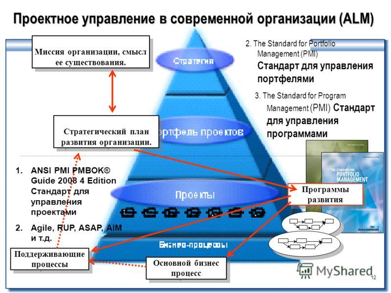 12 Проектное управление в современной организации (ALM) Программы развития Поддерживающие процессы Стратегический план развития организации. Миссия организации, смысл ее существования. Основной бизнес процесс 1.ANSI PMI PMBOK® Guide 2008 4 Edition Ст