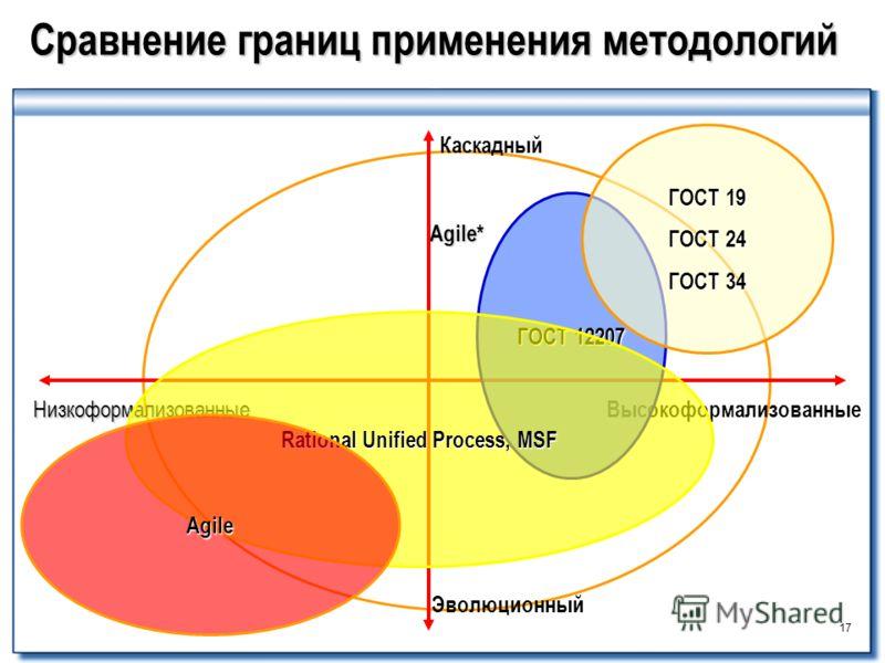 Agile* 17 Сравнение границ применения методологий Каскадный Высокоформализованные Низкоформализованные Эволюционный ГОСТ 12207 ГОСТ 19 ГОСТ 24 ГОСТ 34 Rational Unified Process, MSF Agile