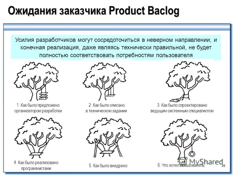 26 Ожидания заказчика Product Baclog 26 Усилия разработчиков могут сосредоточиться в неверном направлении, и конечная реализация, даже являясь технически правильной, не будет полностью соответствовать потребностям пользователя 1. Как было предложено