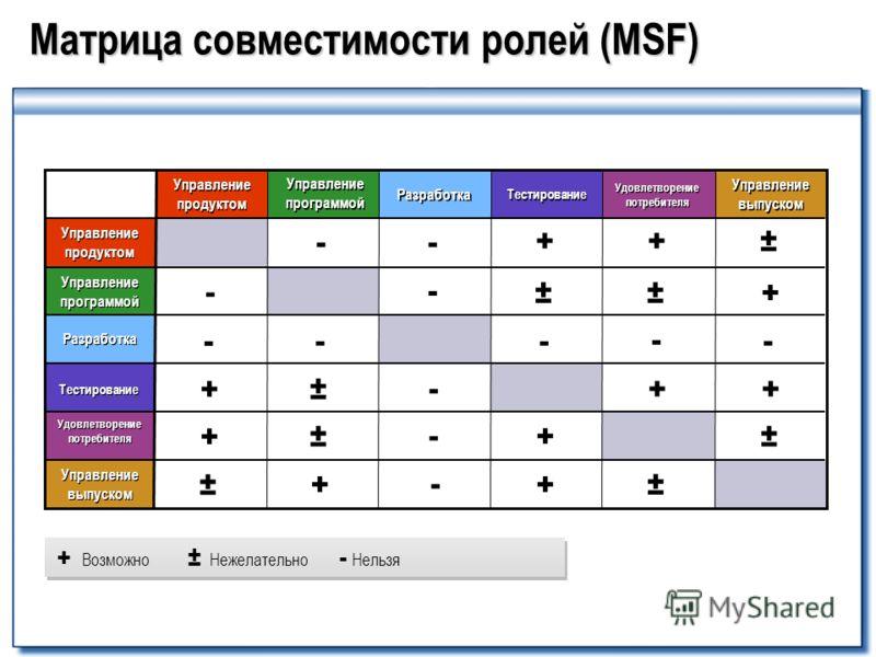 Матрица совместимости ролей (MSF) - - - + + + + + + + + + + ± ± ± ± ±± ± ± + Возможно ± Нежелательно - Нельзя Управление продуктом Управление продуктом Управление программой Управление программой Разработка Тестирование Удовлетворение потребителя Упр