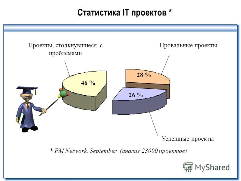 Статистика IT проектов * * PM Network, September (анализ 23000 проектов) 46 % 28 % 26 % Проекты, столкнувшиеся с проблемами Успешные проекты Провальные проекты