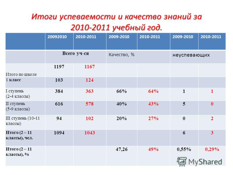 Итоги успеваемости и качество знаний за 2010-2011 учебный год. 200920102010-20112009-20102010-20112009-20102010-2011 Всего уч-ся Качество, % неуспевающих Итого по школе 11971167 1 класс 103124 I ступень (2-4 классы) 38436366%64%11 II ступень (5-9 кла